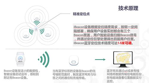 室内导航定位(Bluetooth location)解决方案