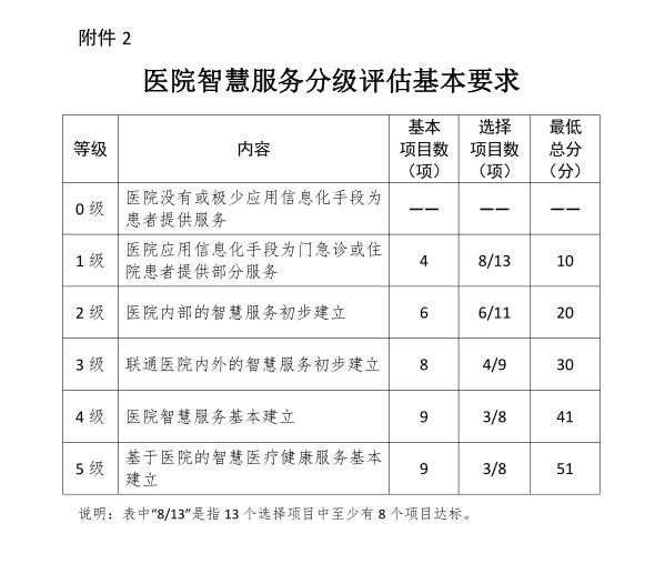 医院智慧服务分级评估标准体系